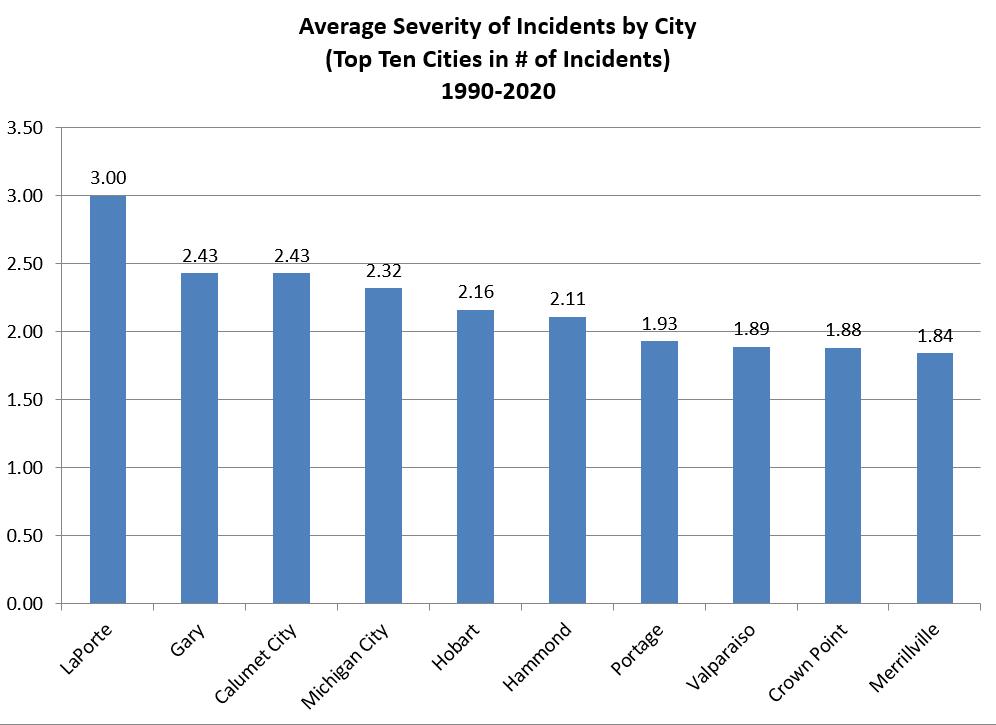Northwest Indiana Bias Motivated Incidents - Figures